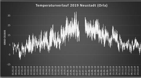 Wetter Neustadt Orla